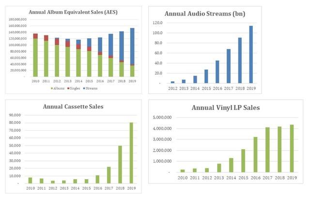 Откат в прошлое – объем продажи музыки в Великобритании достиг уровня 2006 года